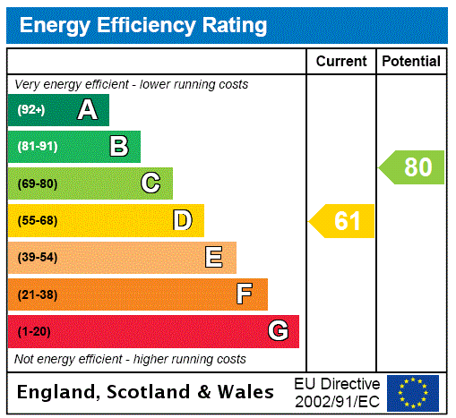 EPC Graph for Malibres Road, Hiltingbury, Chandler's Ford, Hampshire, SO53