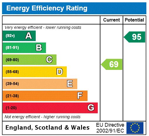 EPC Graph for New Street, Elsham, Brigg, North Lincolnshire, DN20