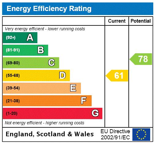 EPC Graph for Dunns Paddock, Maltkiln Lane, Elsham, Brigg, DN20