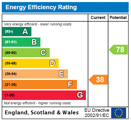 EPC Graph for West Street, Hibaldstow, Lincolnshire, DN20