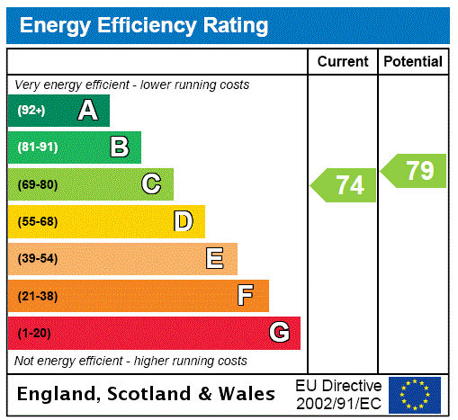 EPC Graph for Station Road, Grasby, DN38