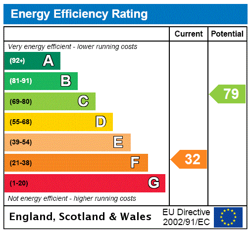 EPC Graph for Meynell Street, Wildsworth, Gainsborough, Lincolnshire, DN21