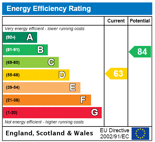EPC Graph for Ropery Road, Gainsborough, Lincolnshire, DN21