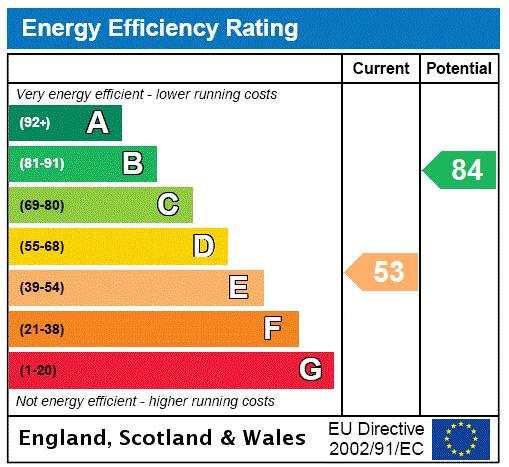 EPC Graph for Jubilee Crescent, Gainsborough, Lincolnshire, DN21