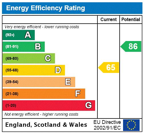 EPC Graph for Green Lane, Lea, Gainsborough, Lincolnshire, DN21
