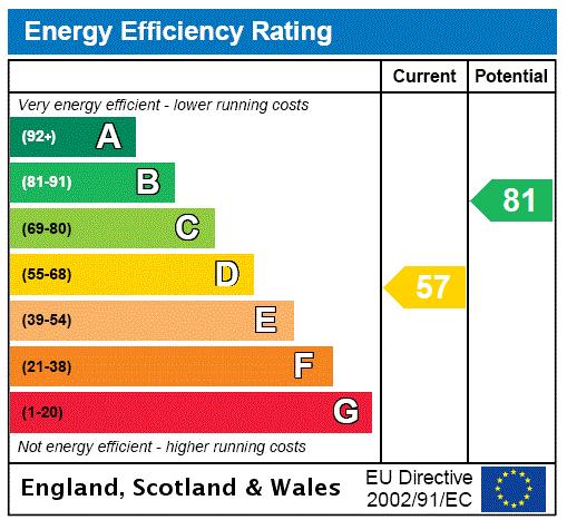 EPC Graph for Melrose Road, Gainsborough, Lincolnshire, DN21