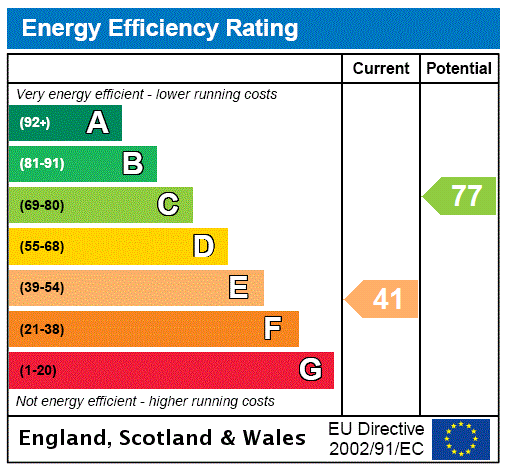EPC Graph for Tower Street, Gainsborough, Lincolnshire, DN21