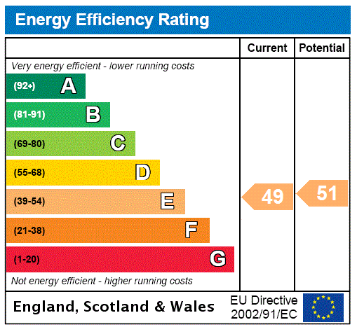 EPC Graph for Fairfield Road, Scartho, Grimsby, North East Lincolnshire, DN33