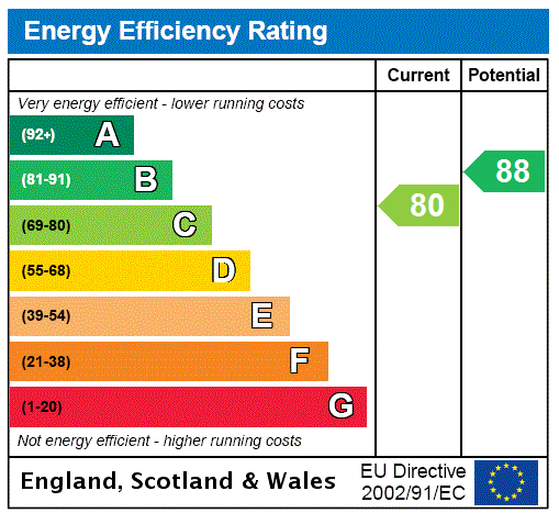 EPC Graph for Wellowgate Mews, Grimsby, North East Lincolnshire, DN32