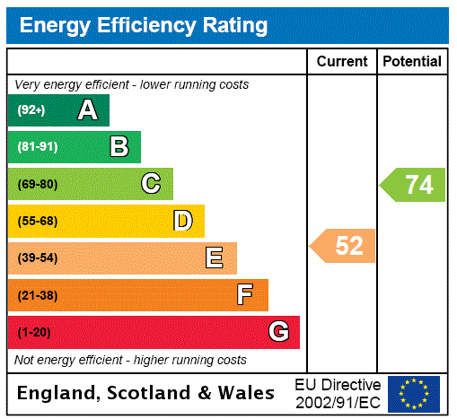 EPC Graph for Bargate, Grimsby, North East Lincolnshire, DN34