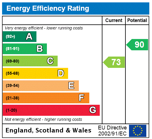 EPC Graph for Celandine Close, South Killingholme, Immingham, North East Lincolnshire, DN40