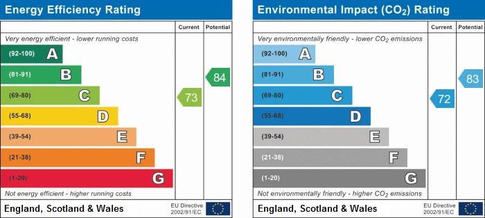 EPC Graph for Burton Road, Immingham, North East Lincolnshire, DN40
