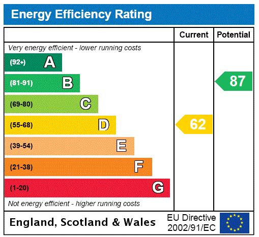 EPC Graph for Carr Lane, Grimsby, Lincolnshire, DN32
