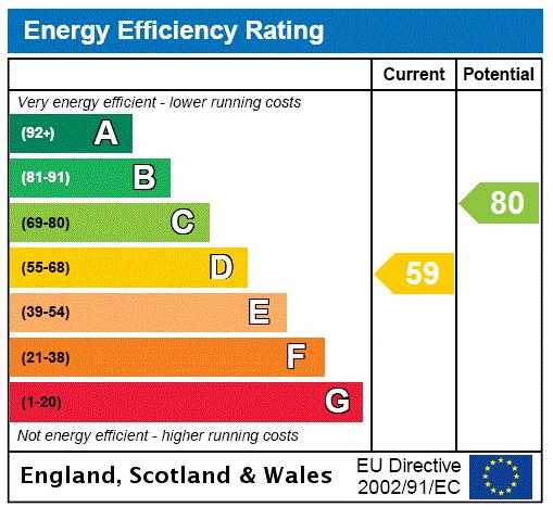 EPC Graph for Remillo Avenue, Grimsby, Lincolnshire, DN32
