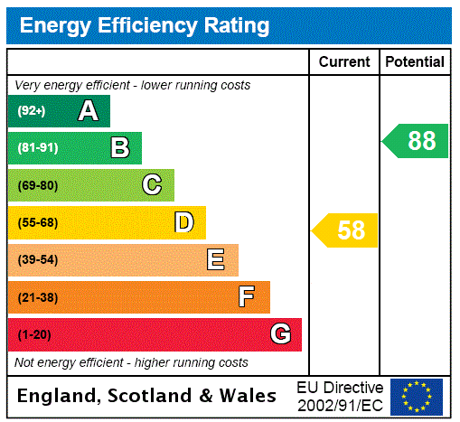 EPC Graph for Rutland Street, Grimsby, North East Lincolnshire, DN32