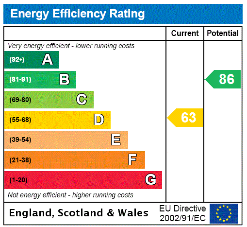 EPC Graph for Armstrong Street, Grimsby, North East Lincs, DN31