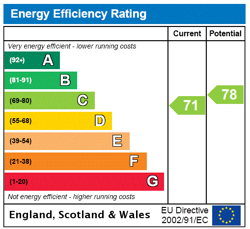 EPC Graph for Ainslie Street, Grimsby, North East Lincs, DN32