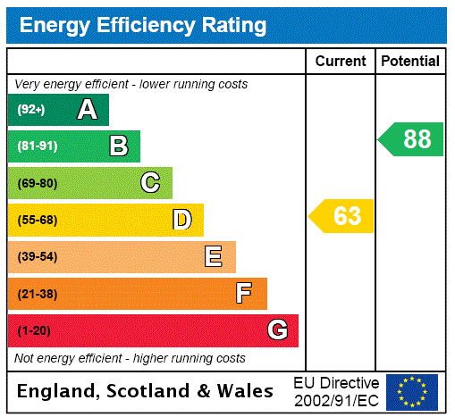 EPC Graph for Heneage Road, Grimsby, North East Lincs, DN32