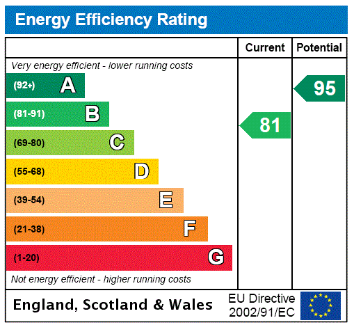 EPC Graph for Elder Road, Grimsby, North East Lincolnshir, DN34