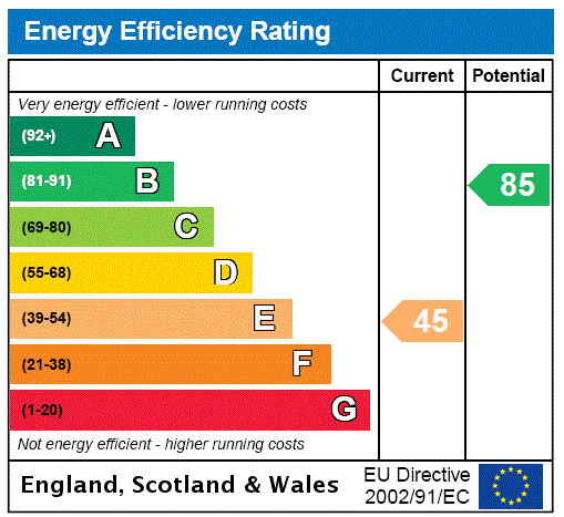EPC Graph for David Place, New Waltham, North East Lincolnshir, DN36