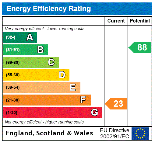 EPC Graph for Butt Lane, Laceby, North East Lincolnshir, DN37