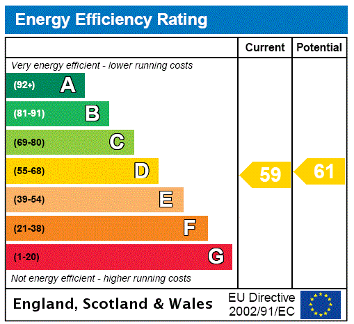 EPC Graph for Mallard Mews, Grimsby, North East Lincolnshir, DN32