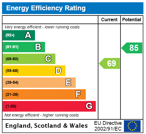 EPC Graph for Priory Road, Wybers Wood, Grimsby, N.E Lincs, DN37