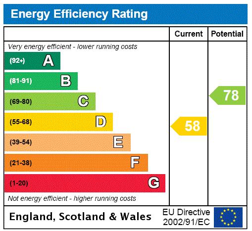 EPC Graph for Cartmel Grove, Grimsby, N.E Lincs, DN32