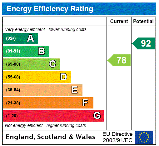 EPC Graph for Robert Pearson Mews, Grimsby, North East Lincs, DN32