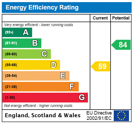 EPC Graph for Gloria Way, Grimsby, North East Lincolnshir, DN37