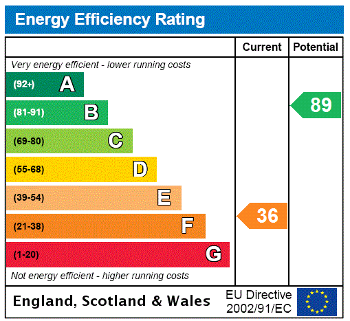EPC Graph for Manor Road, Adlingfleet, Goole, DN14