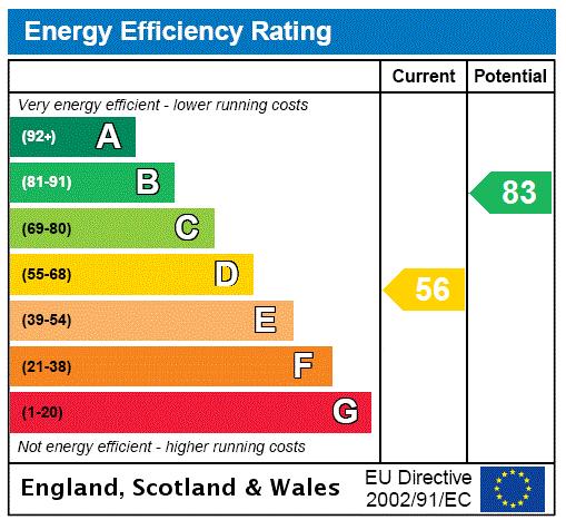 EPC Graph for Manlake Avenue, Winterton, North Lincolnshire, DN15