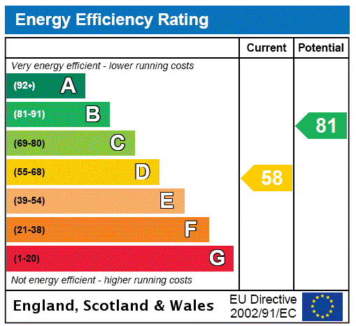 EPC Graph for Heimdall Road, Scartho Top, Grimsby, North East Lincolnshire, DN33