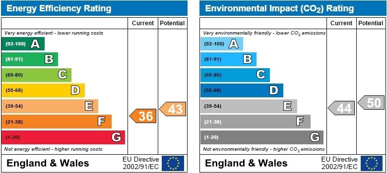 EPC Graph for West Hampstead, London