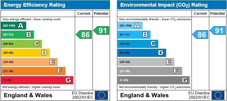 EPC Graph for Brondesbury Park