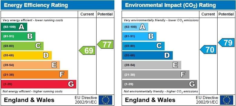 EPC Graph for Lymington Road, West Hampstead, London