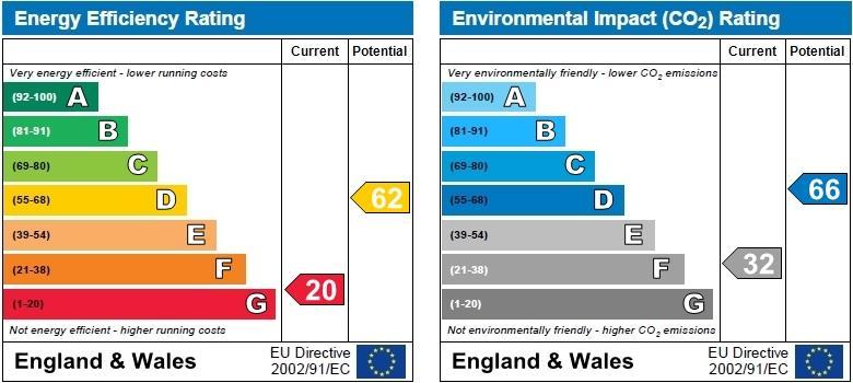 EPC Graph for Brondesbury, London