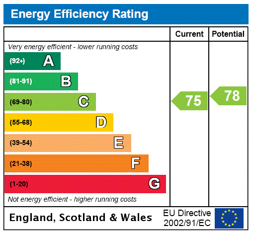 EPC Graph for Coatbridge