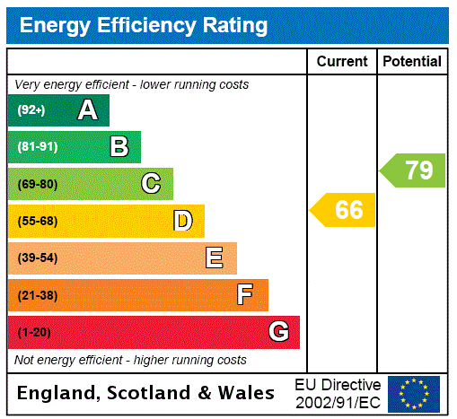 EPC Graph for Glasgow