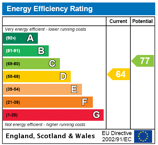 EPC Graph for Knightswood, Glasgow