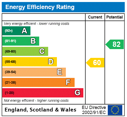 EPC Graph for Glasgow Road, Paisley