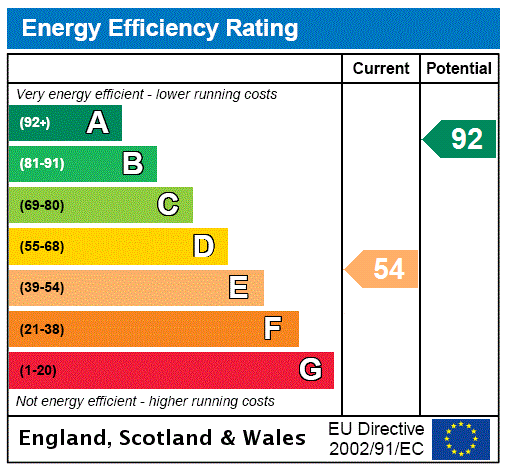 EPC Graph for Ockley, Dorking, Surrey