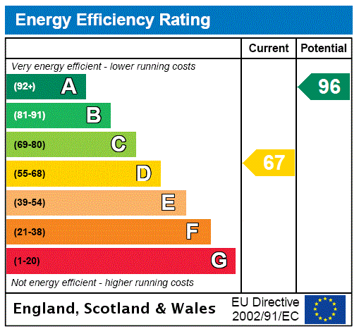EPC Graph for Hartley, Longfield