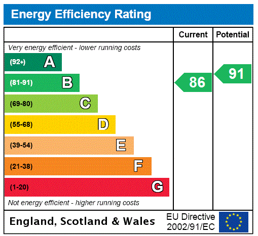 EPC Graph for Hartley, Longfield, Kent