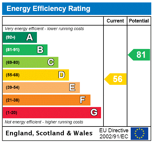 EPC Graph for Longfield, Kent