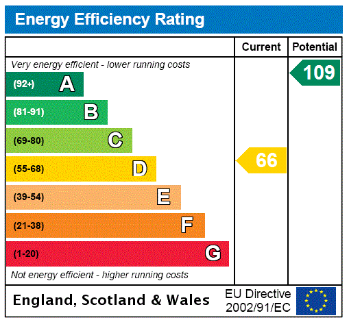 EPC Graph for Culverstone, Meopham, Kent