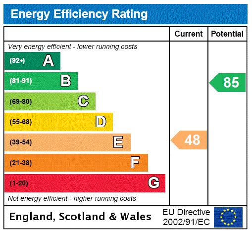 EPC Graph for Bromley