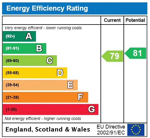 EPC Graph for Brentwood, Esex