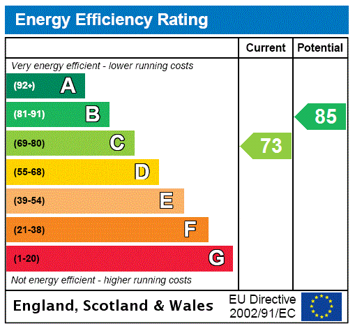 EPC Graph for Thorner, Leeds