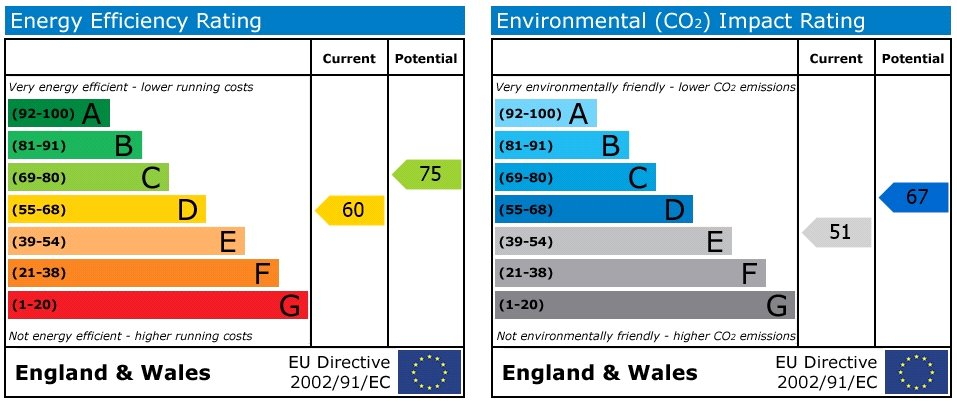 EPC Graph for Belle Isle, Leeds